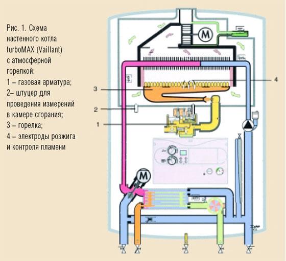 Схема подключения газовой горелки к котлу